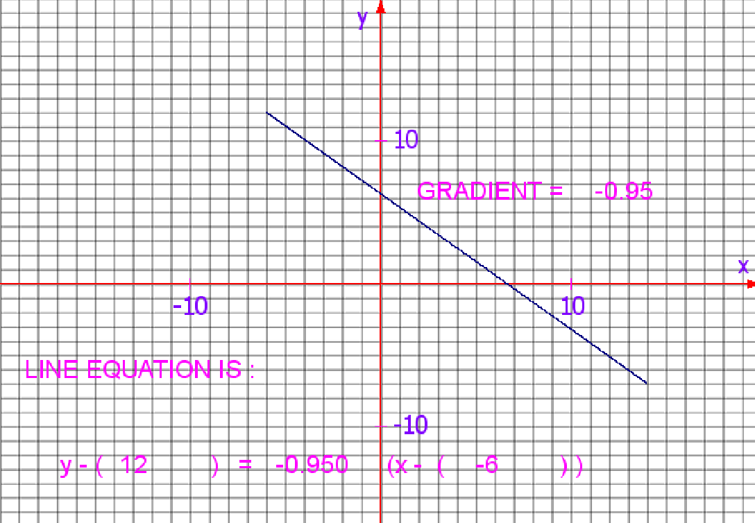 Mathematics linear graphs gradient and vectors free online tool for high school students.